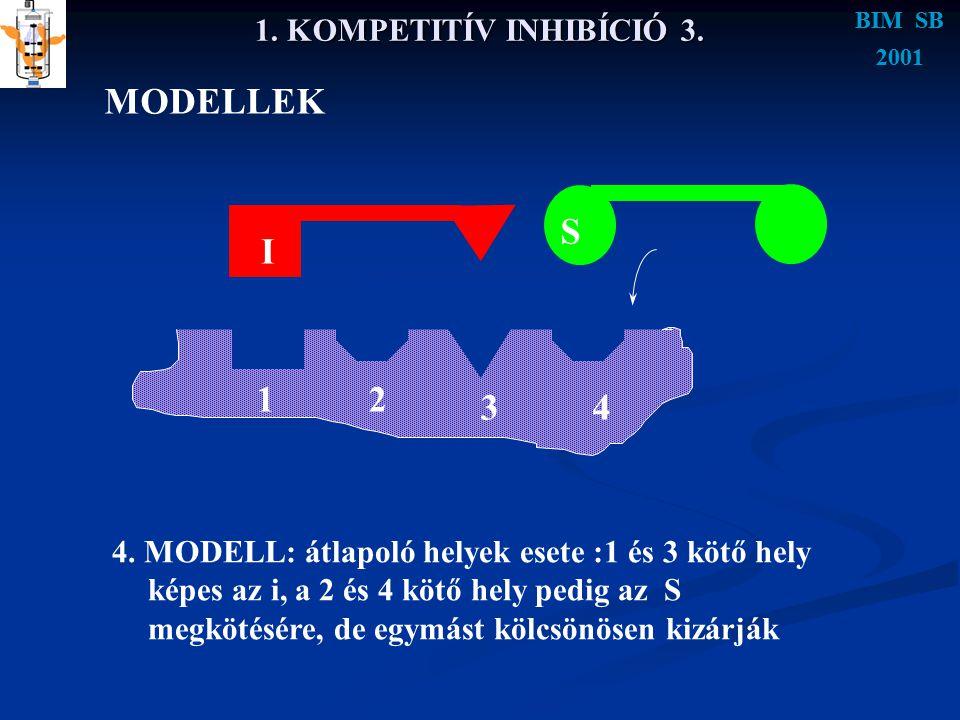 BIM SB 2001 BIM SB 2001 1. KOMPETITÍV INHIBÍCIÓ 3. MODELLEK 4. MODELL: átlapoló helyek esete :1 és 3 kötő hely képes az i, a 2 és 4 kötő hely pedig az