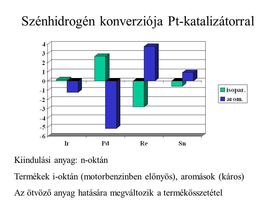Szénhidrogén konverziója Pt-katalizátorral Kiindulási anyag: n-oktán Termékek i-oktán (motorbenzinben előnyös), aromások (káros) Az ötvöző anyag hatás
