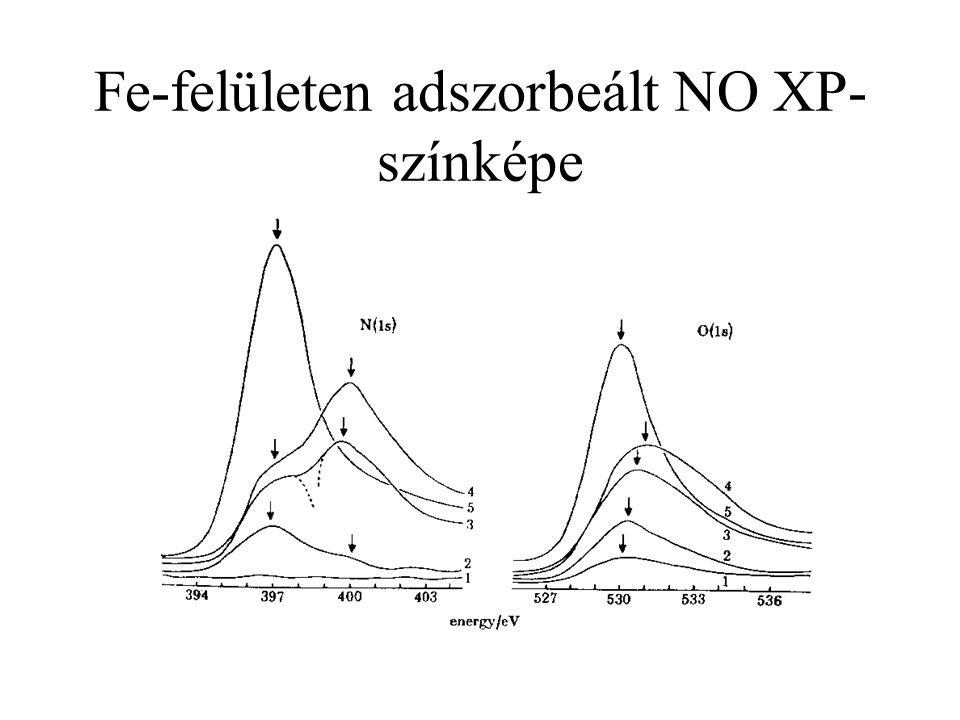 Fe-felületen adszorbeált NO XP- színképe