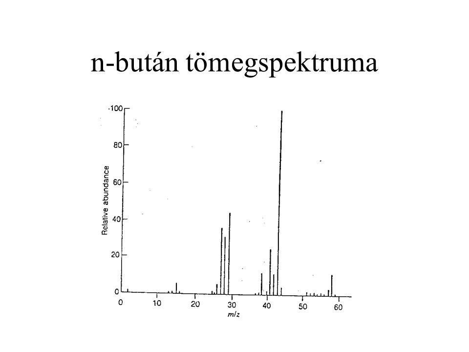 n-bután tömegspektruma