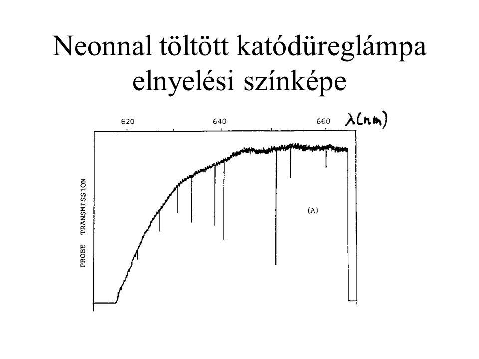 Etil-benzol FID-görbe és NMR- spektrum
