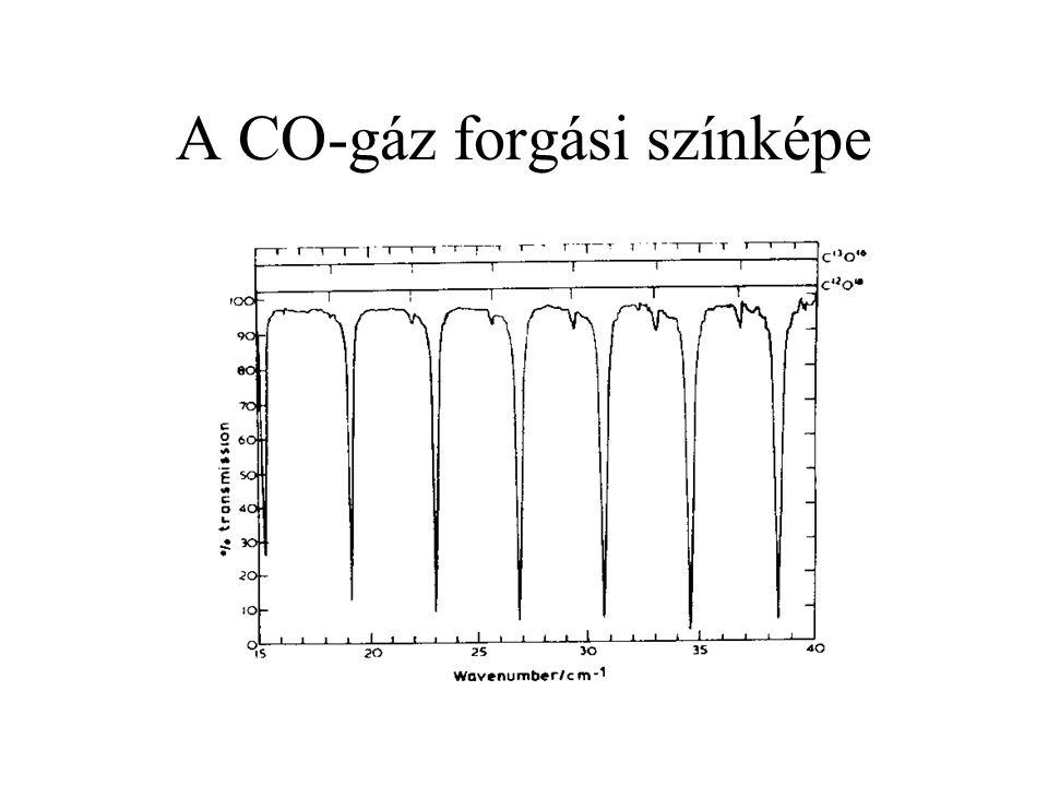A CO-gáz forgási színképe