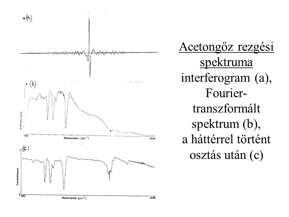 Acetongőz rezgési spektruma interferogram (a), Fourier- transzformált spektrum (b), a háttérrel történt osztás után (c)