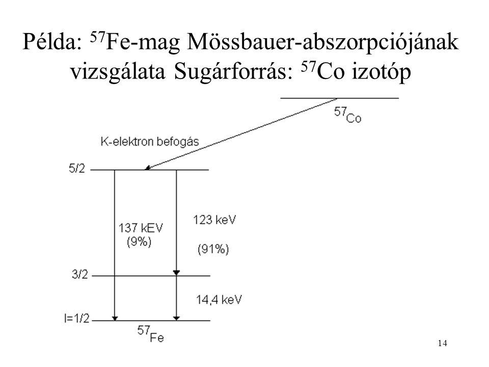 14 Példa: 57 Fe-mag Mössbauer-abszorpciójának vizsgálata Sugárforrás: 57 Co izotóp