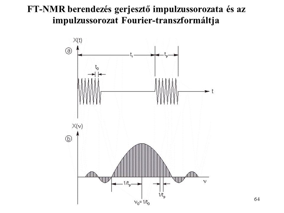 64 FT-NMR berendezés gerjesztő impulzussorozata és az impulzussorozat Fourier-transzformáltja