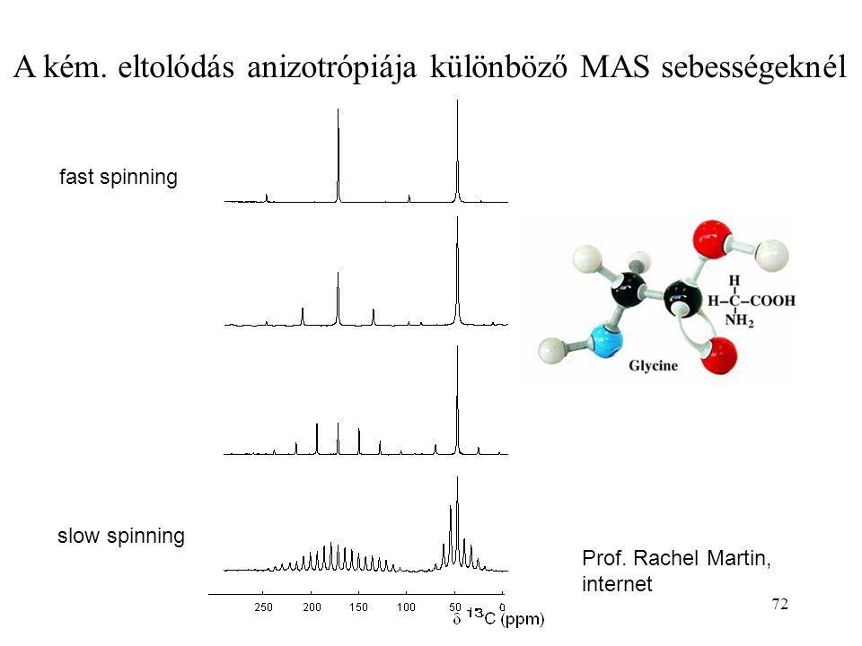 72 A kém. eltolódás anizotrópiája különböző MAS sebességeknél slow spinning fast spinning Prof. Rachel Martin, internet
