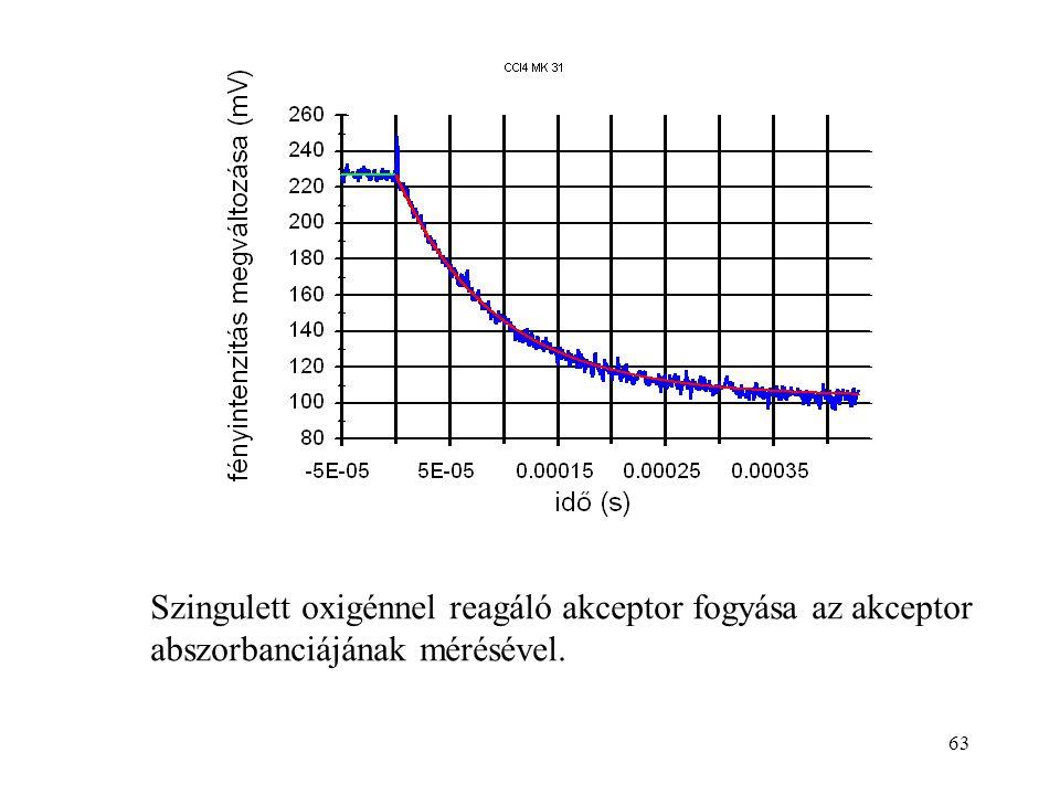 63 Szingulett oxigénnel reagáló akceptor fogyása az akceptor abszorbanciájának mérésével.