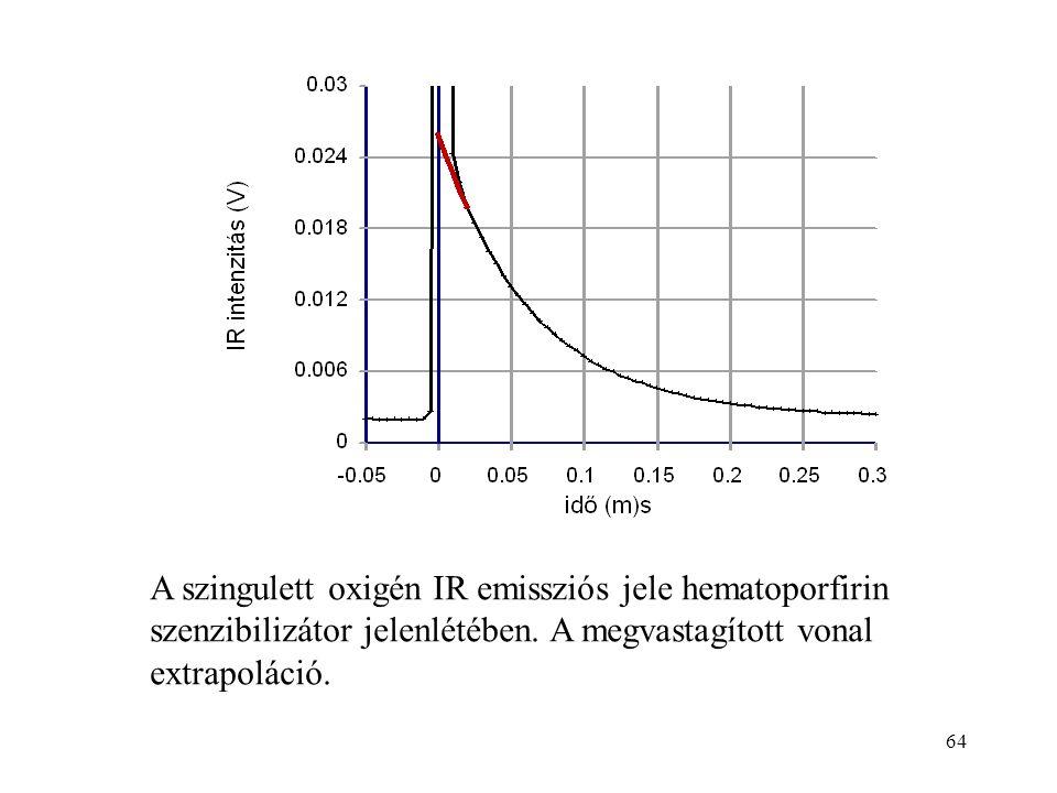 64 A szingulett oxigén IR emissziós jele hematoporfirin szenzibilizátor jelenlétében. A megvastagított vonal extrapoláció.