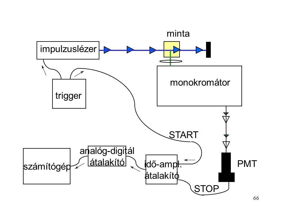 66 idő-ampl. átalakító analóg-digitál átalakító számítógép impulzuslézer minta monokromátor trigger PMT START STOP