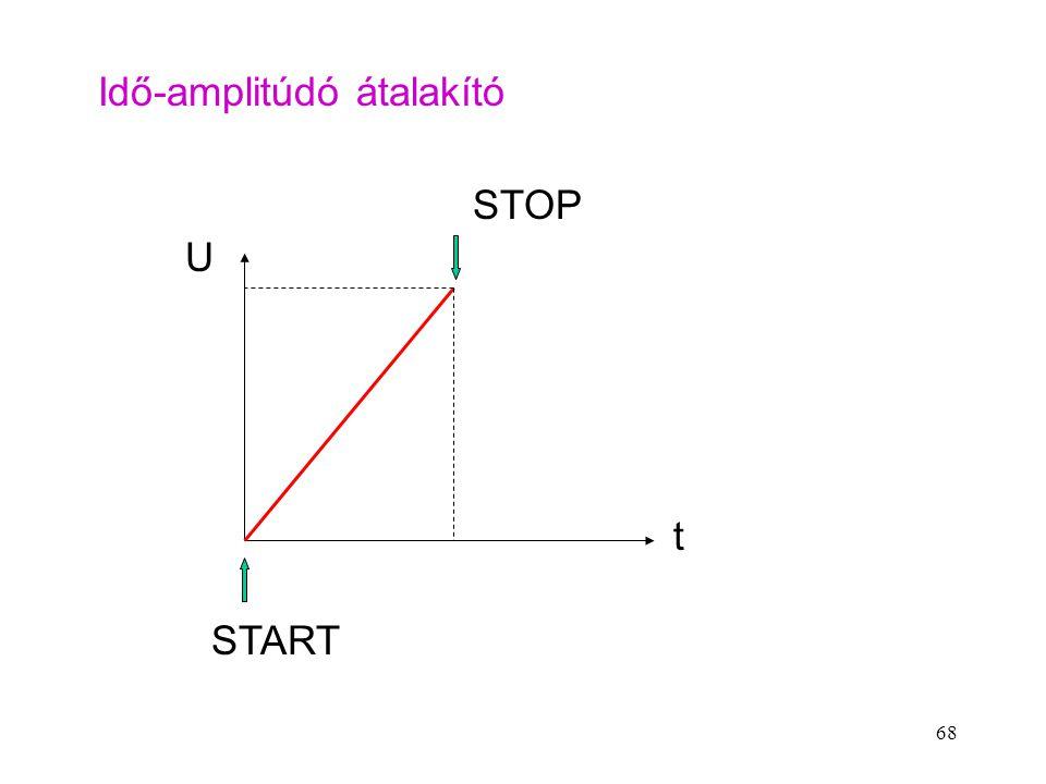 68 U t STOP START Idő-amplitúdó átalakító