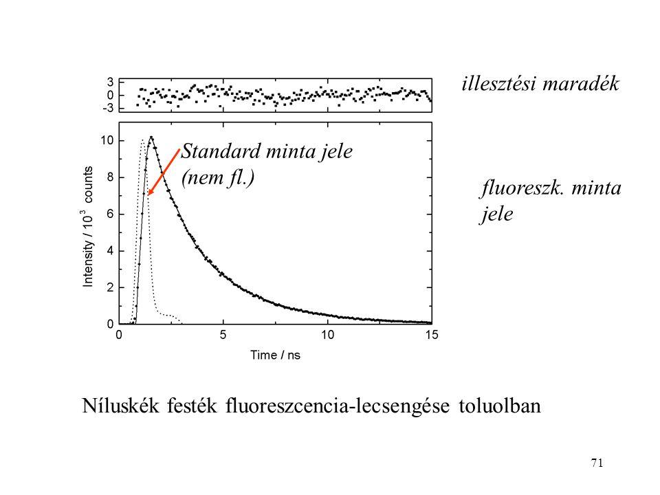 71 Níluskék festék fluoreszcencia-lecsengése toluolban Standard minta jele (nem fl.) fluoreszk. minta jele illesztési maradék