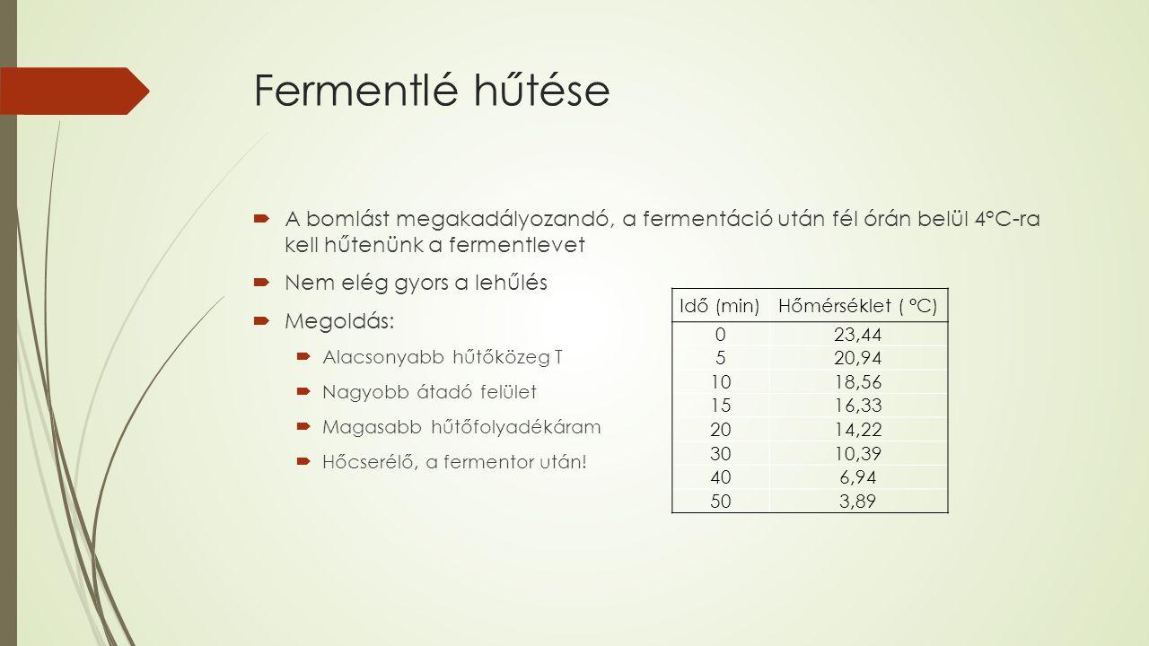 Fermentlé hűtése  A bomlást megakadályozandó, a fermentáció után fél órán belül 4°C-ra kell hűtenünk a fermentlevet  Nem elég gyors a lehűlés  Megoldás:  Alacsonyabb hűtőközeg T  Nagyobb átadó felület  Magasabb hűtőfolyadékáram  Hőcserélő, a fermentor után.