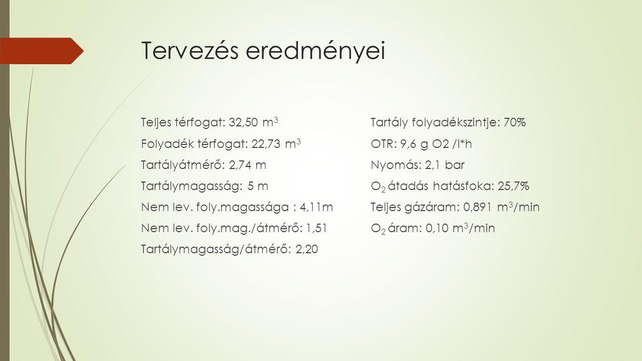Tervezés eredményei Teljes térfogat: 32,50 m 3 Folyadék térfogat: 22,73 m 3 Tartályátmérő: 2,74 m Tartálymagasság: 5 m Nem lev.