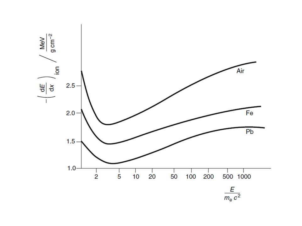 A béta részecske fajlagos ionizációja függése az energiától