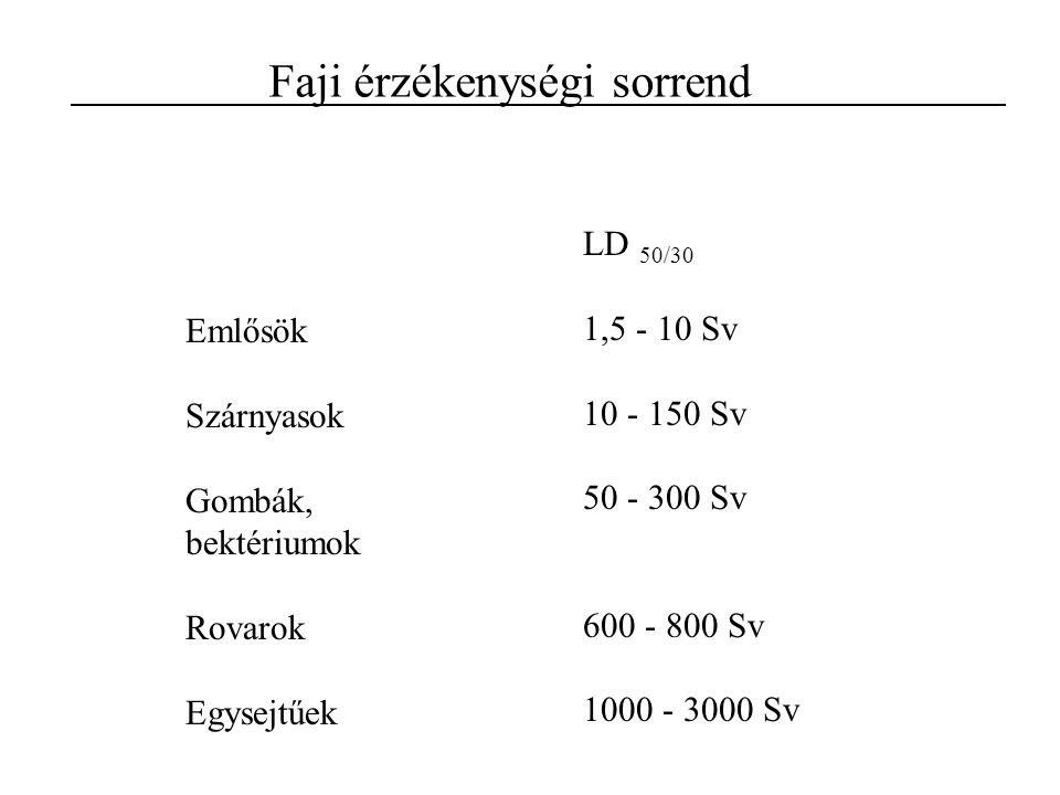 Emlősök Szárnyasok Gombák, bektériumok Rovarok Egysejtűek LD 50/30 1,5 - 10 Sv 10 - 150 Sv 50 - 300 Sv 600 - 800 Sv 1000 - 3000 Sv Faji érzékenységi s