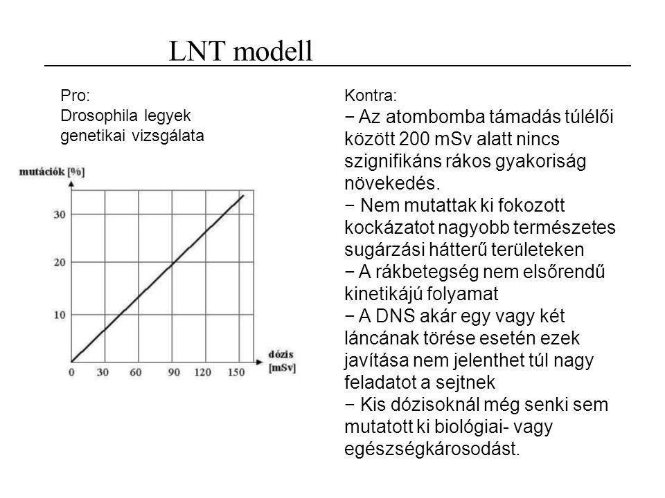 LNT modell Pro: Drosophila legyek genetikai vizsgálata Kontra: − Az atombomba támadás túlélői között 200 mSv alatt nincs szignifikáns rákos gyakoriság növekedés.