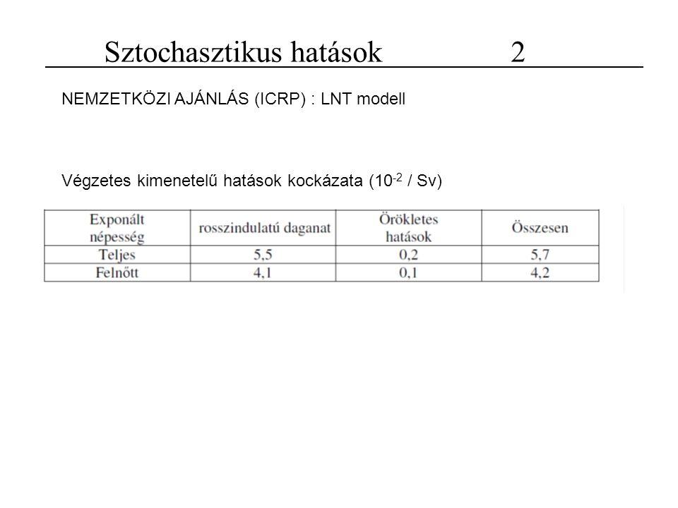 Sztochasztikus hatások 2 NEMZETKÖZI AJÁNLÁS (ICRP) : LNT modell Végzetes kimenetelű hatások kockázata (10 -2 / Sv)
