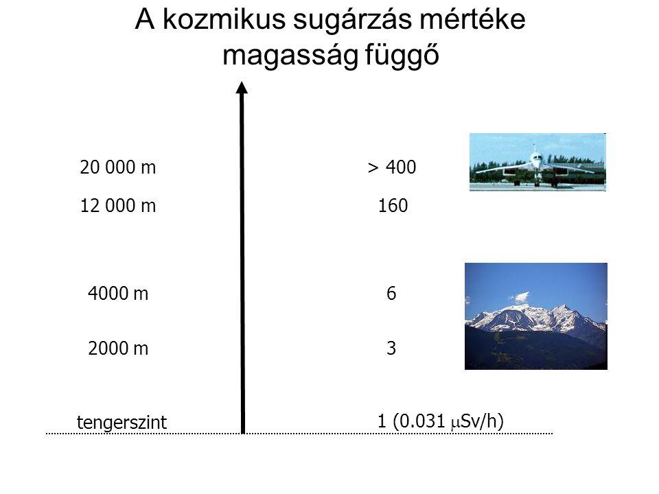 A kozmikus sugárzás mértéke magasság függő tengerszint 1 (0.031  Sv/h) 2000 m3 4000 m6 12 000 m 160 20 000 m> 400