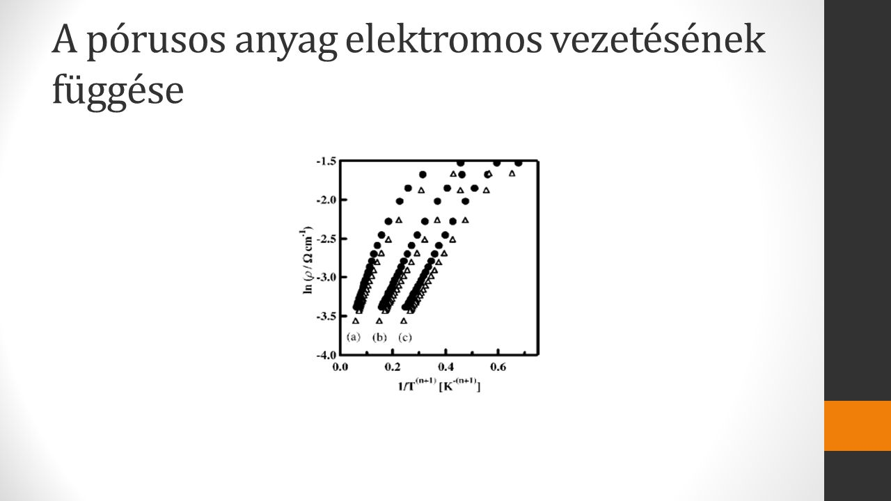 A pórusos anyag elektromos vezetésének függése