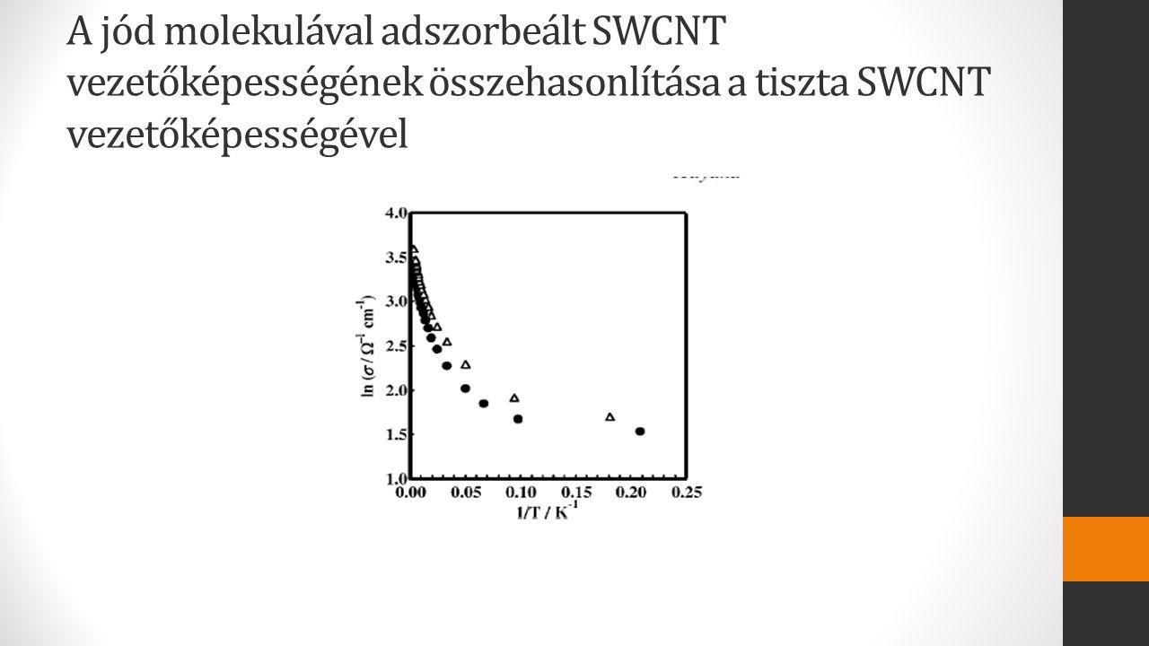 A jód molekulával adszorbeált SWCNT vezetőképességének összehasonlítása a tiszta SWCNT vezetőképességével