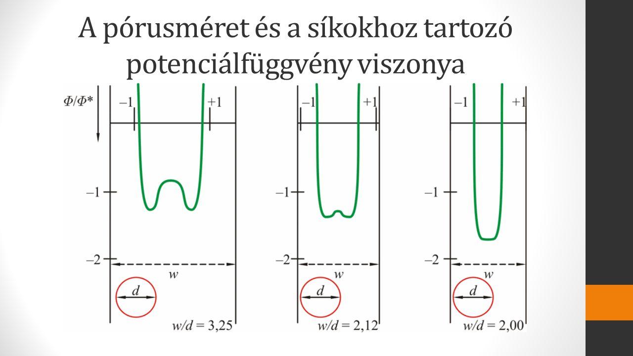 A pórusméret és a síkokhoz tartozó potenciálfüggvény viszonya