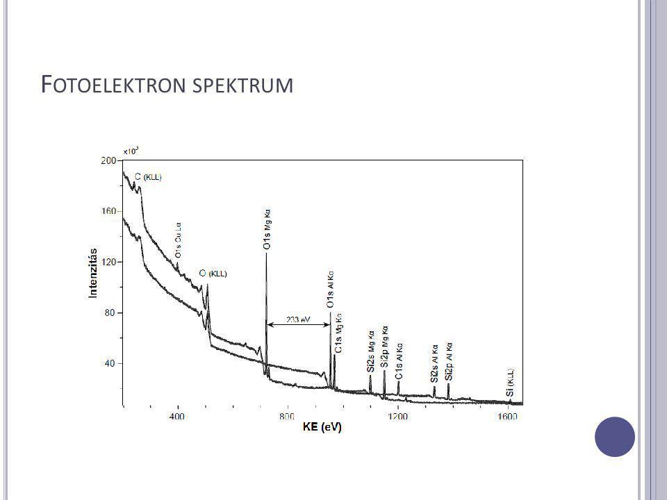 A LKALMAZÁS Áttekintő spektrumok felvétele Mg vagy Al Kα Spektrumvonalak intenzitása-atom mennyiségével arányos KvalitatívKvantitatív