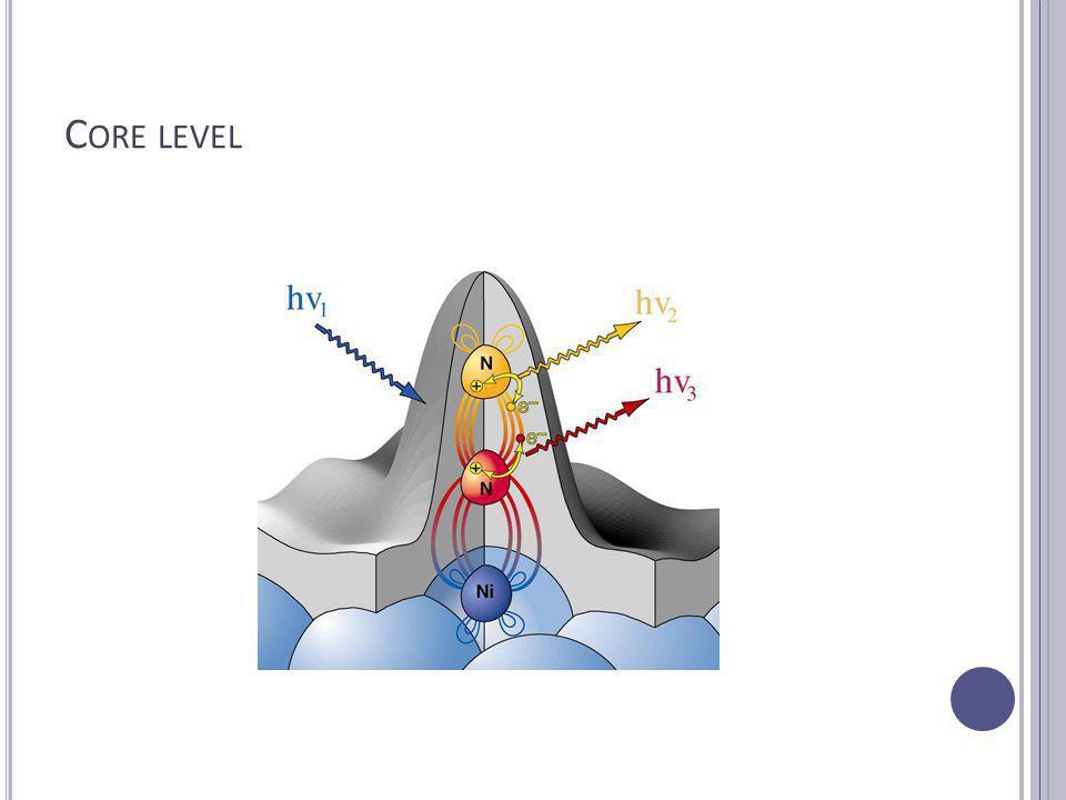 C ORE LEVEL KÉMIAI ELTOLÓDÁS Legelőször Na 2 S 2 O 3 A két S különböző kémiai állapotban van jelen Felületen lévő helyek kémiai és szerkezeti tulajdonságairól ad egyedi információt