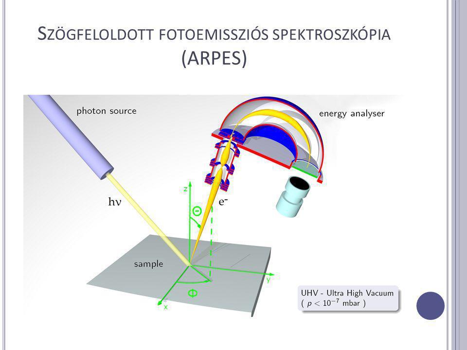 T OVÁBBI XPS TECHNIKÁK Spinfelbontásos XPS (Spin-resolved XPS, SRXPS) - Detektorok továbbfejlesztése szükséges - Kihasználja a spin-pálya kölcsönhatást - Elektronspin mérhetővé válik - Mágneses anyagoknál nagyon fontos - Nagy mérési idő 