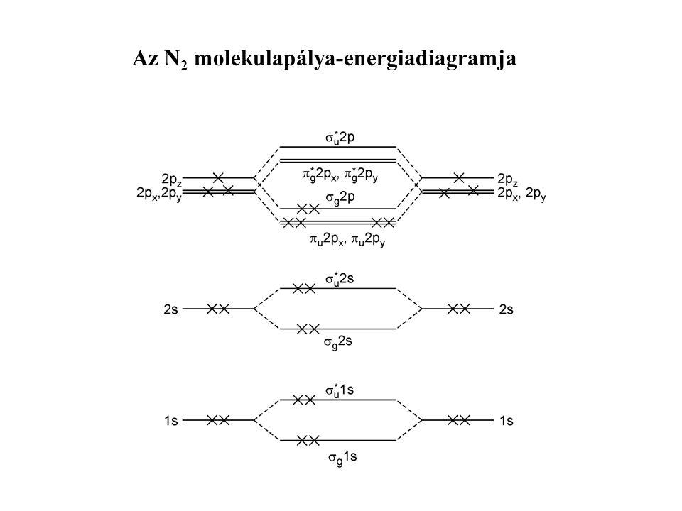 Megjegyzés: Ezekből kiindulva több atompályából is képezhetünk MO-kat a variációs számításhoz.
