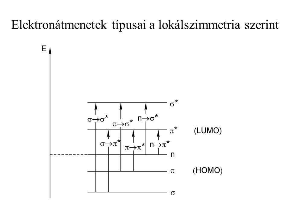 Fő szempontok Pályák lokálszimmetriája Állapotok pontcsoport-szimmetriája Spin