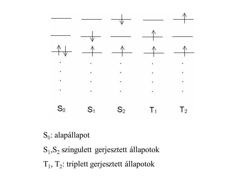 Abszorpció: minden anyag Emisszió: kevés anyag, főleg aromás vegyületek Emisszió szemléltetése: Jablonski-diagramon (MOED, amelyen csak néhány elektro