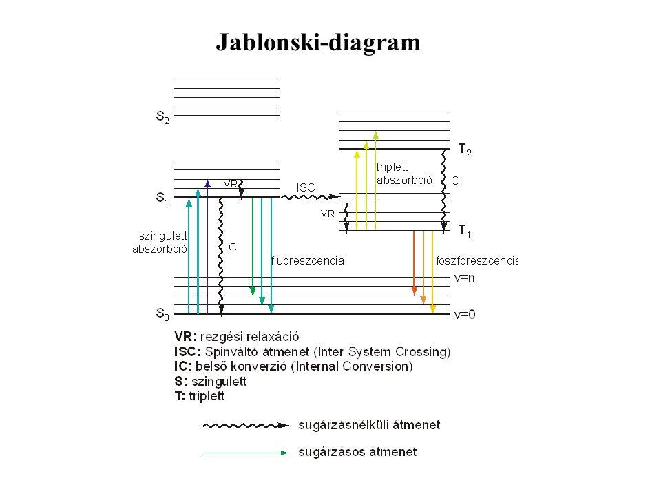 S 0 : alapállapot S 1,S 2 szingulett gerjesztett állapotok T 1, T 2 : triplett gerjesztett állapotok