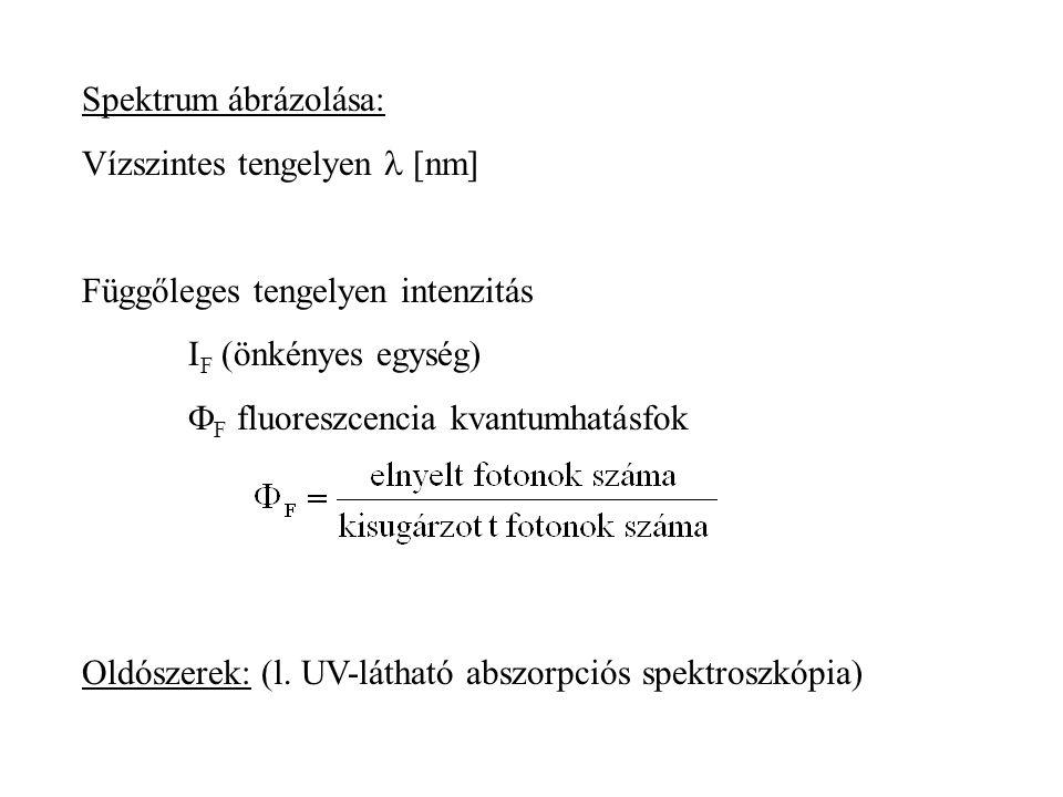 8.8. Fluoreszcencia-spektroszkópia A gerjesztést követő emissziót mérjük. Ez többnyire fluoreszcencia (esetleg foszforeszcencia)