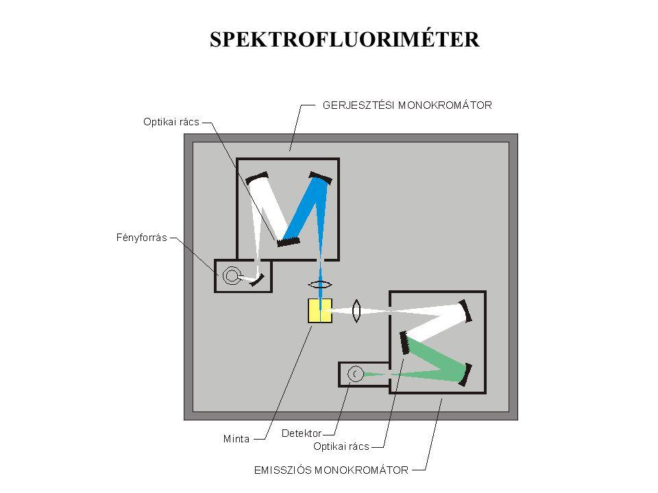 Spektrum ábrázolása: Vízszintes tengelyen [nm] Függőleges tengelyen intenzitás I F (önkényes egység)  F fluoreszcencia kvantumhatásfok Oldószerek: (l