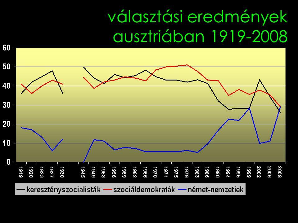 3 választási eredmények ausztriában 1919-2008