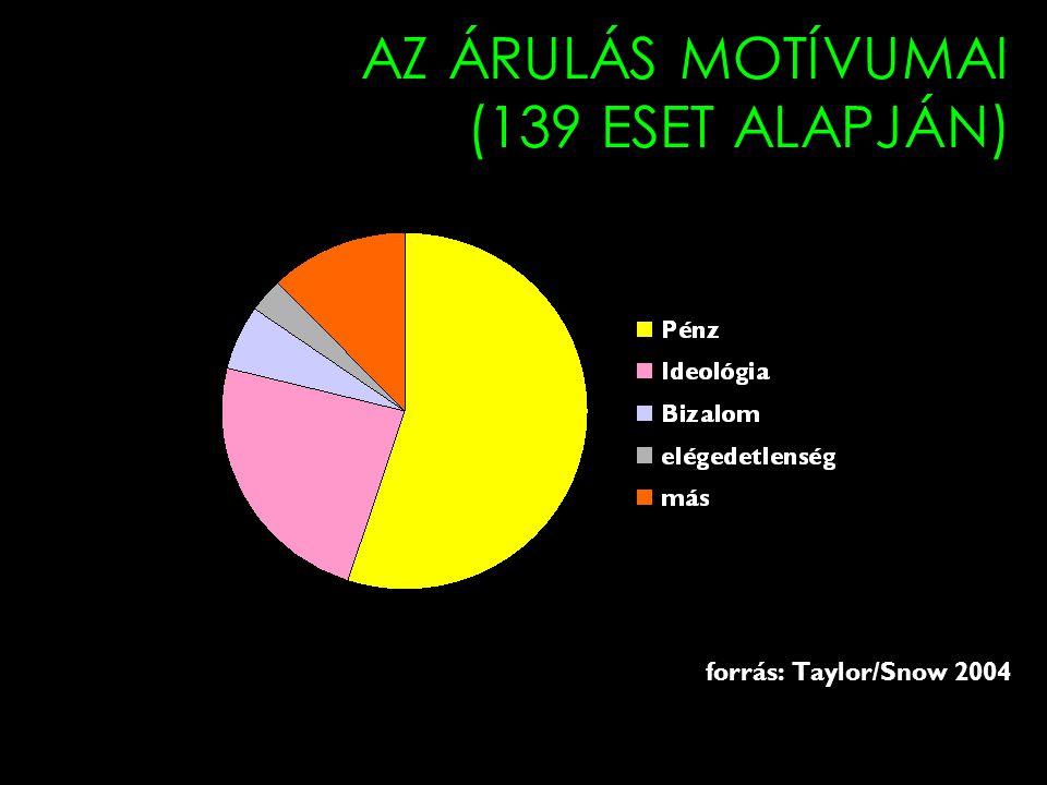 AZ ÁRULÁS MOTÍVUMAI (139 ESET ALAPJÁN) forrás: Taylor/Snow 2004