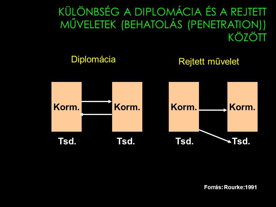 KÜLÖNBSÉG A DIPLOMÁCIA ÉS A REJTETT MŰVELETEK (BEHATOLÁS (PENETRATION)) KÖZÖTT Korm. Tsd. Forrás: Rourke:1991 Diplomácia Rejtett művelet