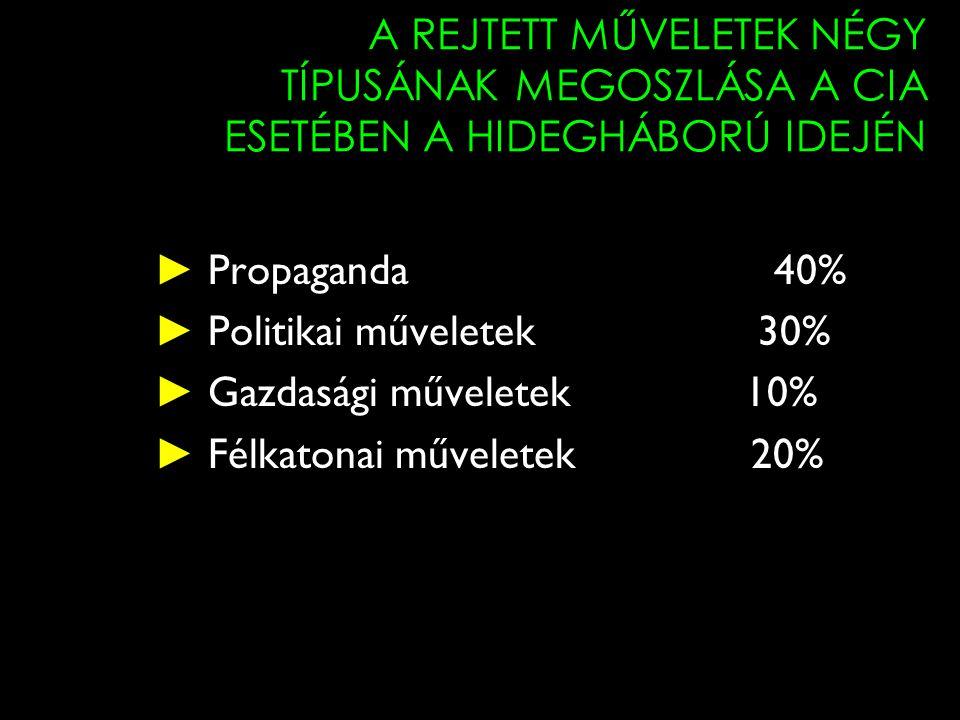 A REJTETT MŰVELETEK NÉGY TÍPUSÁNAK MEGOSZLÁSA A CIA ESETÉBEN A HIDEGHÁBORÚ IDEJÉN ► Propaganda 40% ► Politikai műveletek 30% ► Gazdasági műveletek 10%