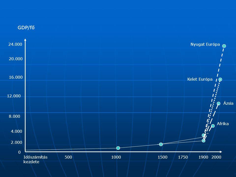 Időszámítás kezdete 20005001000150017501900 24.000 20.000 16.000 12.000 8.000 4.000 2.000 GDP/fő 0 Nyugat Európa Kelet Európa Ázsia Afrika
