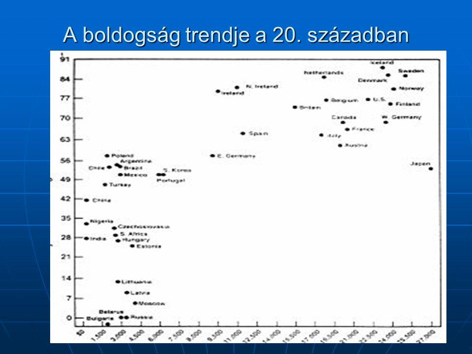 A boldogság trendje a 20. században
