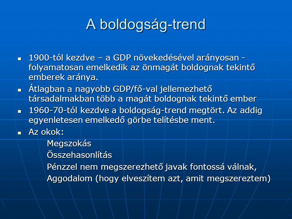 A boldogság-trend 1900-tól kezdve – a GDP növekedésével arányosan - folyamatosan emelkedik az önmagát boldognak tekintő emberek aránya.