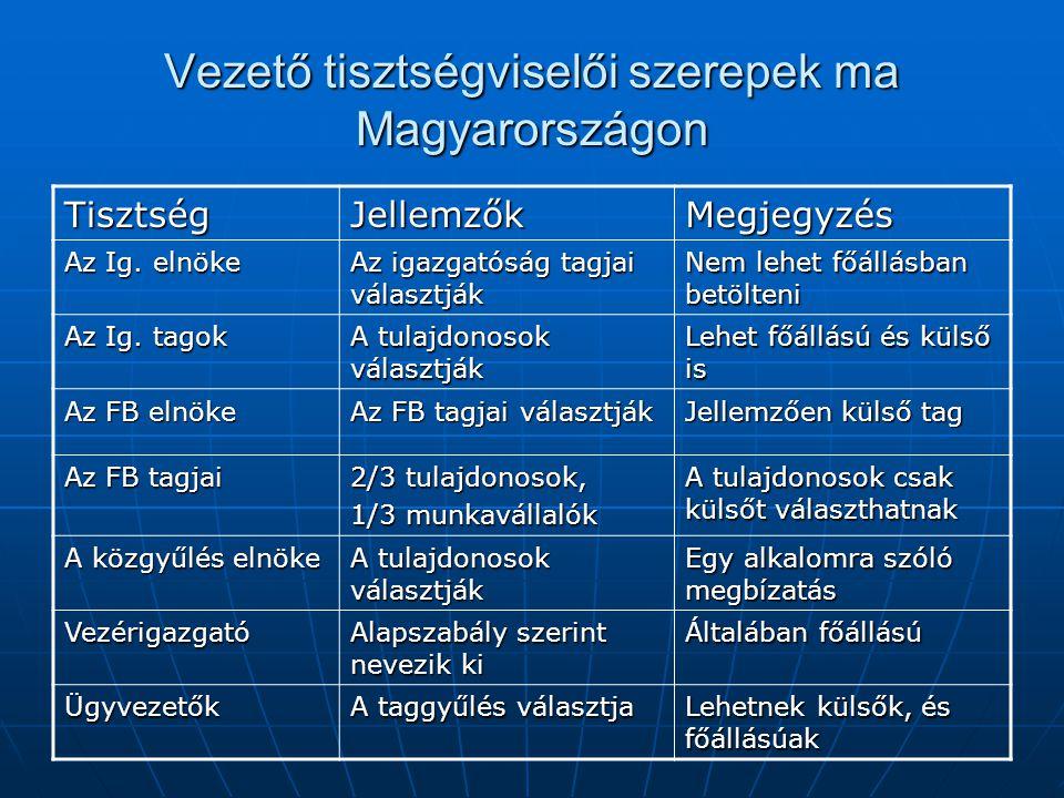 Vezető tisztségviselői szerepek ma Magyarországon TisztségJellemzőkMegjegyzés Az Ig. elnöke Az igazgatóság tagjai választják Nem lehet főállásban betö