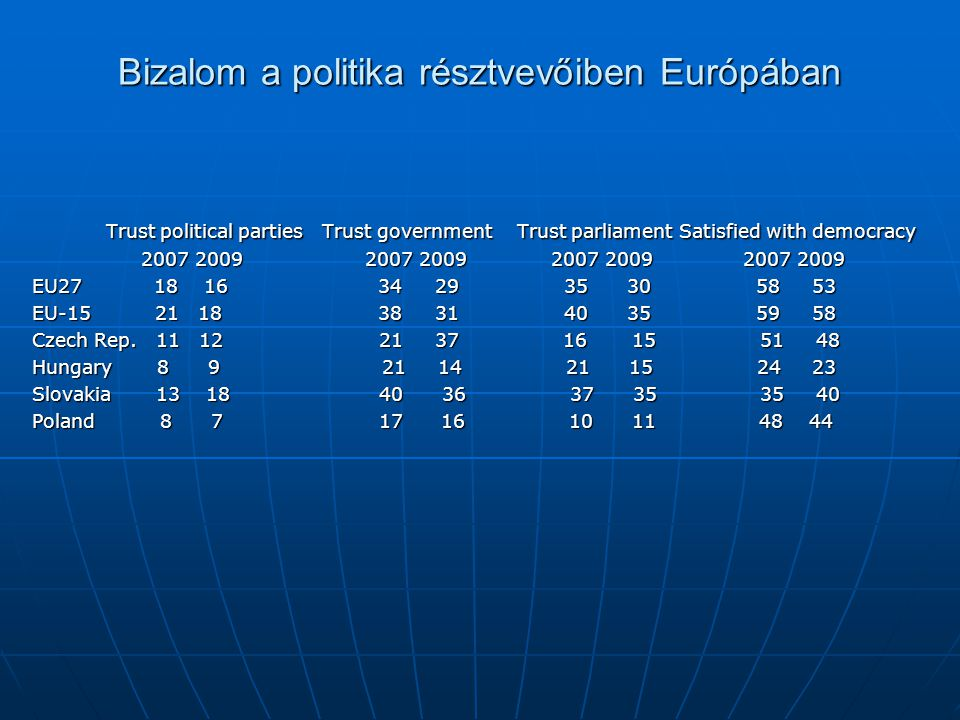 Bizalom a politika résztvevőiben Európában Trust political parties Trust government Trust parliament Satisfied with democracy Trust political parties Trust government Trust parliament Satisfied with democracy 2007 2009 2007 2009 2007 2009 2007 2009 2007 2009 2007 2009 2007 2009 2007 2009 EU27 18 16 34 29 35 30 58 53 EU-15 21 18 38 31 40 35 59 58 Czech Rep.