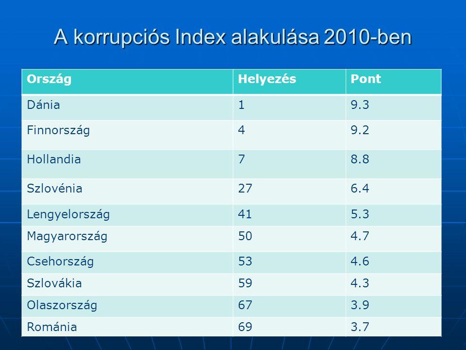 A korrupciós Index alakulása 2010-ben OrszágHelyezésPont Dánia19.3 Finnország49.2 Hollandia78.8 Szlovénia276.4 Lengyelország415.3 Magyarország504.7 Csehország534.6 Szlovákia594.3 Olaszország673.9 Románia693.7