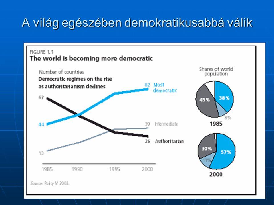 A világ egészében demokratikusabbá válik