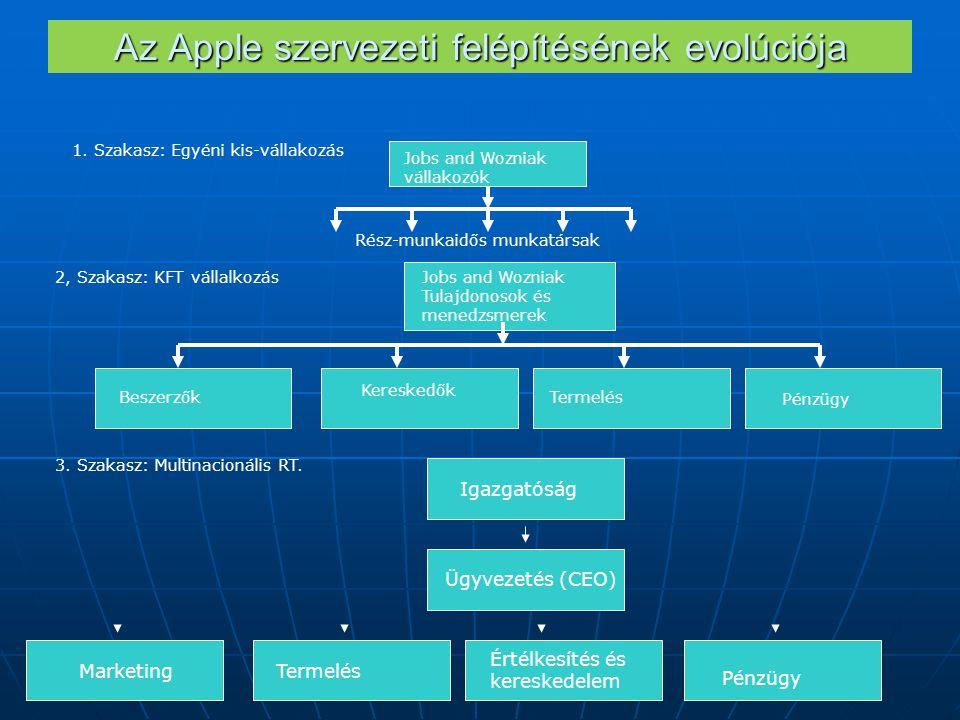Az Apple szervezeti felépítésének evolúciója 1.