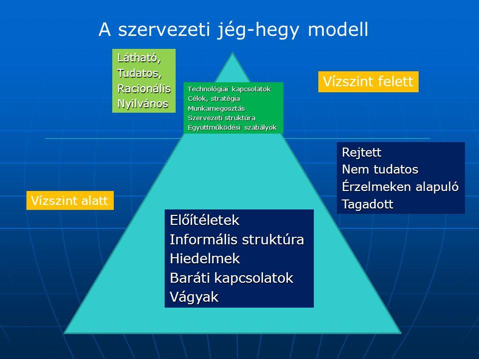 A szervezeti jég-hegy modell Látható,Tudatos,RacionálisNyilvános Rejtett Nem tudatos Érzelmeken alapuló Tagadott Előítéletek Informális struktúra Hiedelmek Baráti kapcsolatok Vágyak Technológiai kapcsolatok Célok, stratégia Munkamegosztás Szervezeti struktúra Együttműködési szabályok Vízszint felett Vízszint alatt