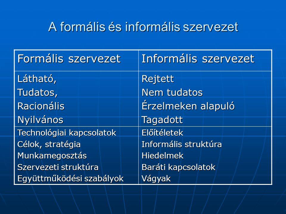 A formális és informális szervezet Formális szervezet Informális szervezet Látható,Tudatos,RacionálisNyilvánosRejtett Nem tudatos Érzelmeken alapuló Tagadott Technológiai kapcsolatok Célok, stratégia Munkamegosztás Szervezeti struktúra Együttműködési szabályok Előítéletek Informális struktúra Hiedelmek Baráti kapcsolatok Vágyak