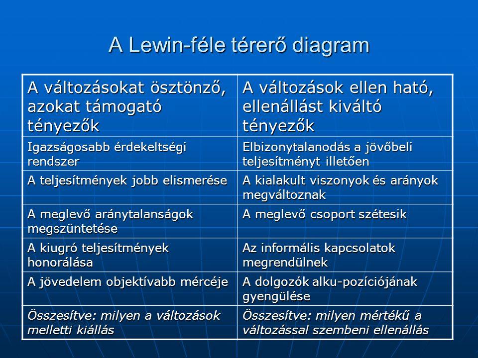 A Lewin-féle térerő diagram A változásokat ösztönző, azokat támogató tényezők A változások ellen ható, ellenállást kiváltó tényezők Igazságosabb érdekeltségi rendszer Elbizonytalanodás a jövőbeli teljesítményt illetően A teljesítmények jobb elismerése A kialakult viszonyok és arányok megváltoznak A meglevő aránytalanságok megszüntetése A meglevő csoport szétesik A kiugró teljesítmények honorálása Az informális kapcsolatok megrendülnek A jövedelem objektívabb mércéje A dolgozók alku-pozíciójának gyengülése Összesítve: milyen a változások melletti kiállás Összesítve: milyen mértékű a változással szembeni ellenállás