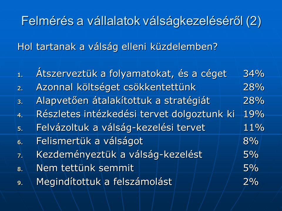 Felmérés a vállalatok válságkezeléséről (2) Hol tartanak a válság elleni küzdelemben.